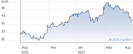 Cargotec Corp performance chart