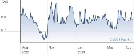 Lara Exploration Ltd performance chart