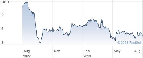 Net 1 UEPS Technologies Inc performance chart