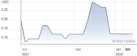 Remedent Inc performance chart
