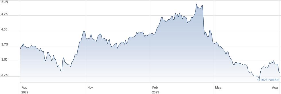NOS SGPS SA performance chart