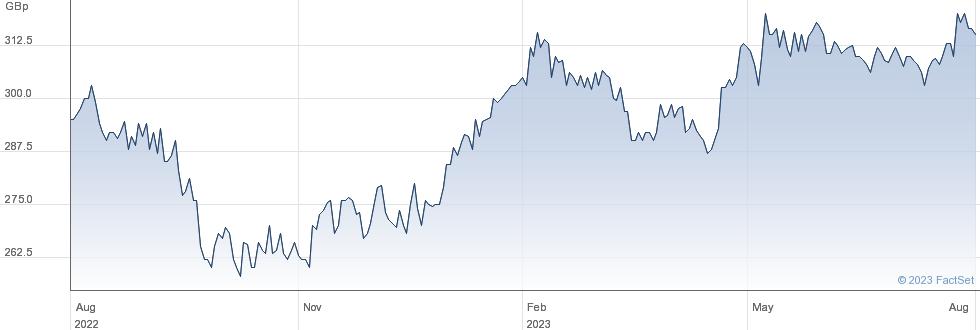 STRATEGIC EQTY performance chart