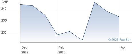 Mobimo Holding AG performance chart