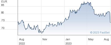 Heineken Holding NV performance chart