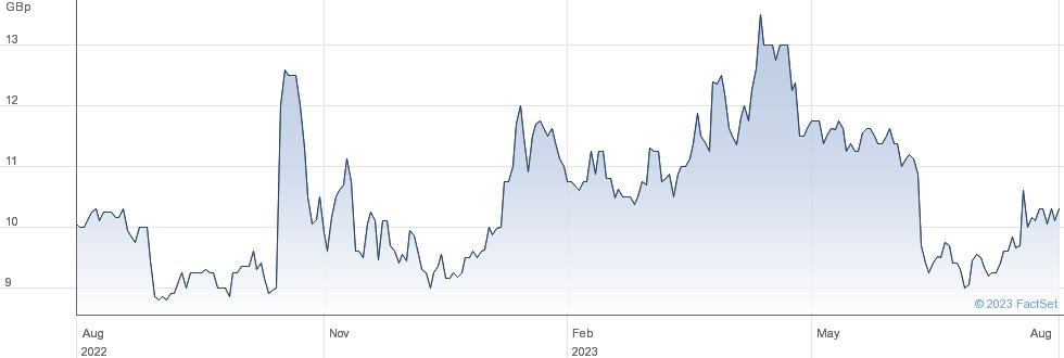 SHANTA GOLD performance chart