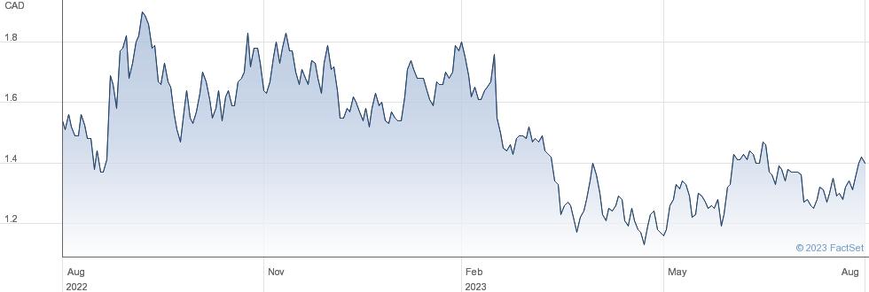 Ur-Energy Inc performance chart