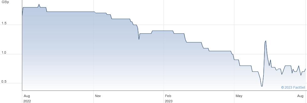 GLI FINANCE performance chart