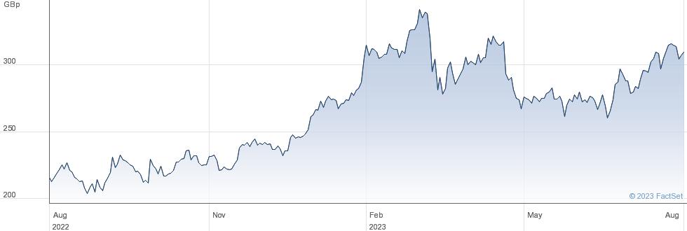 BANCO SAN performance chart