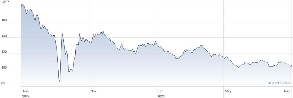 1 1/4% IL 55 performance chart