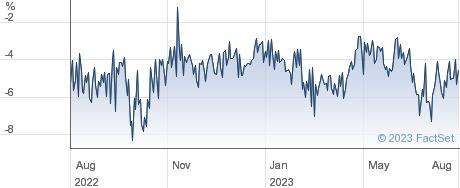 SCHRODER ORIENT performance chart