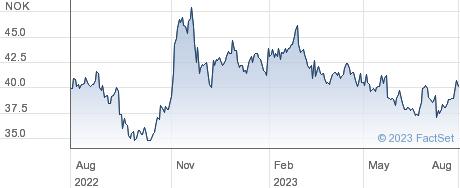 American Shipping Company ASA performance chart