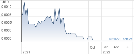 Legend Oil and Gas Ltd performance chart