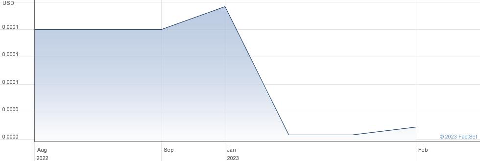 Lifehouse Retirement Properties Inc performance chart