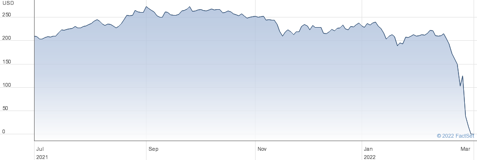 NOVATEK REGS performance chart
