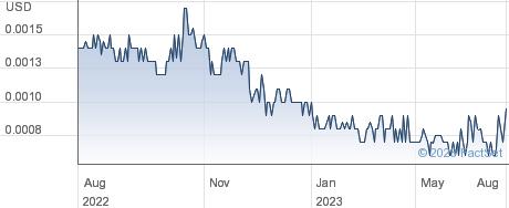 SOHM Inc performance chart