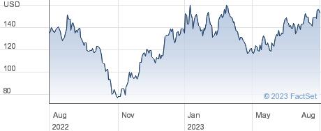 Baidu Inc performance chart