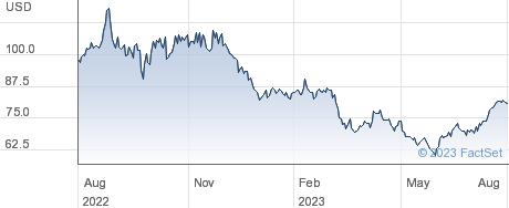 CF Industries Holdings Inc performance chart
