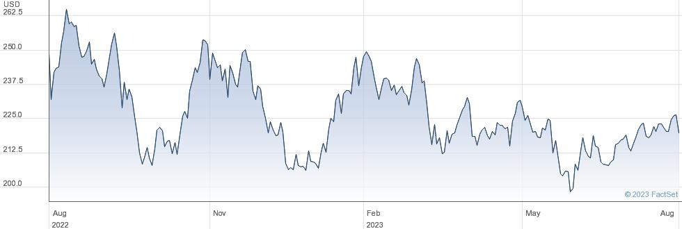 RBC Bearings Inc performance chart