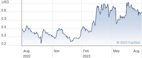 IsoRay Inc performance chart