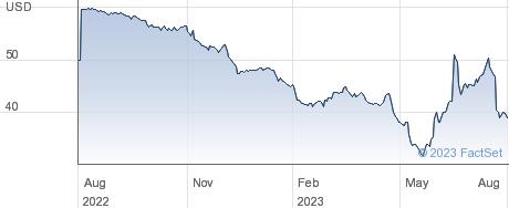 iRobot Corp performance chart