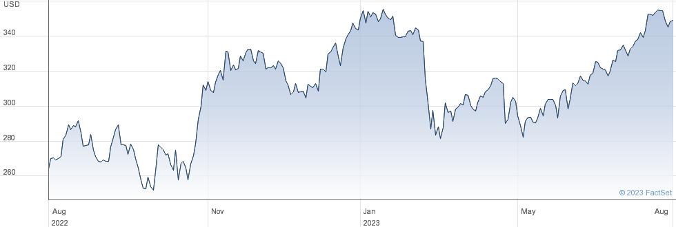 Ameriprise Financial Inc performance chart