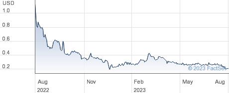 Cytodyn Inc performance chart