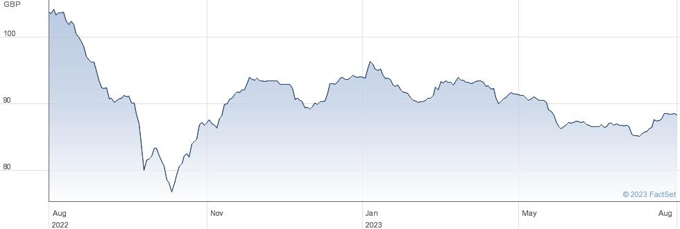 GEN.ELEC4.875% performance chart