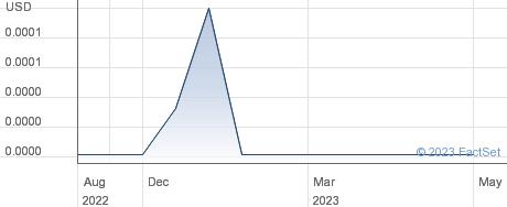 Southridge Enterprises Inc performance chart