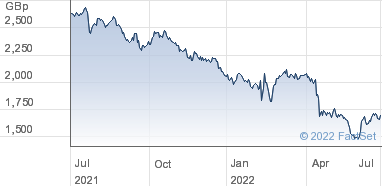 Hikma Pharmaceuticals Share Price (HIK) Ordinary GBP 0 10 | HIK