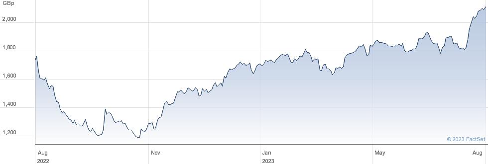 HIKMA performance chart