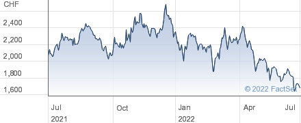 Lem Holding SA performance chart