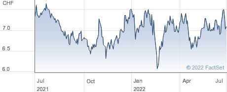 EFG International AG performance chart