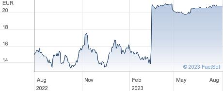 Telenet Group Holding NV performance chart