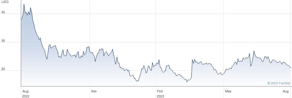 GameStop Corp performance chart