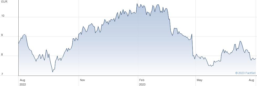 Mercialys SA performance chart