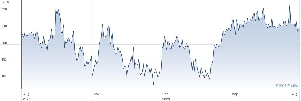 JAMES HALSTEAD performance chart