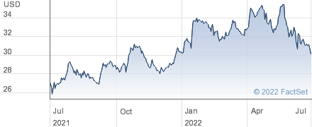 First Business Financial Services Inc performance chart