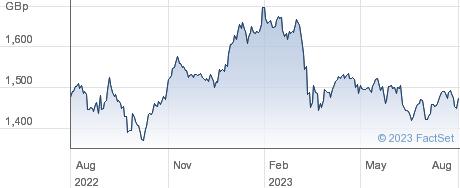 ISHR EURO DIV performance chart