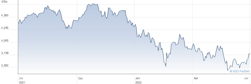 ISHR EURO GROWT performance chart