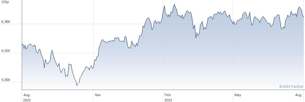 ISHR AEX performance chart