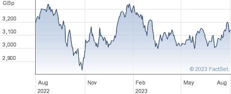 ISHR MSCI EM-I performance chart