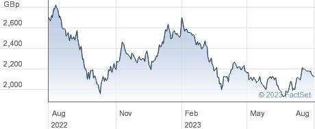 ISHR EU PROP performance chart
