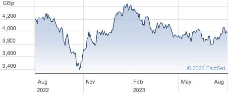 ISHR FE X-JPN performance chart