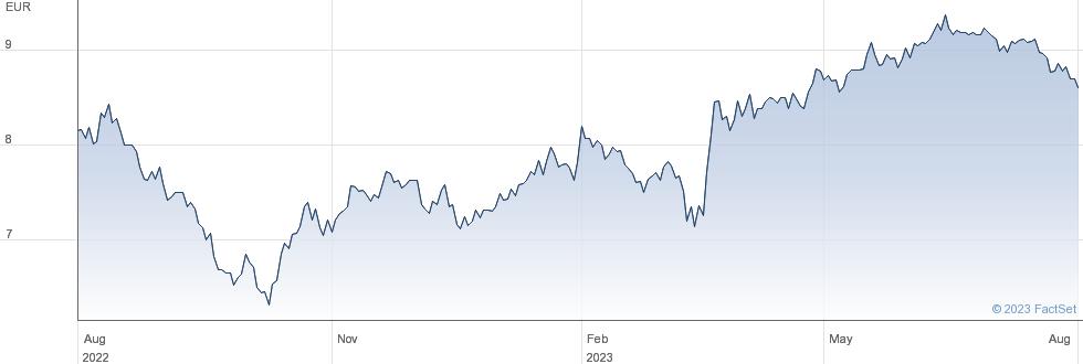 Tamburi Investment Partners SpA performance chart
