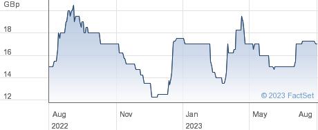 TRAKM8 HLDGS performance chart