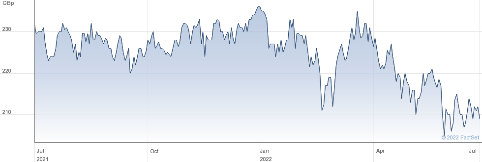 ABDN.ASN INC performance chart