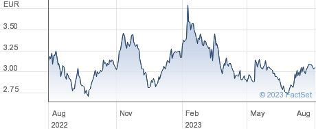 Eurotech SpA performance chart