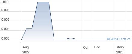 Falken Industries Ltd performance chart