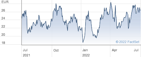 CLIQ Digital AG performance chart
