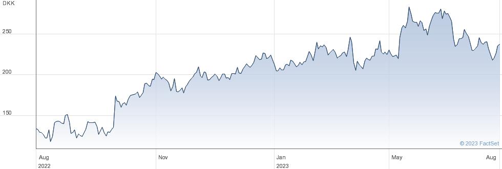 Zealand Pharma A/S performance chart